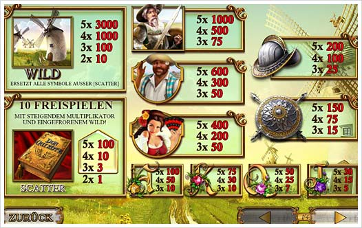 Playtech The Riches of Don Quixote Auszahlungsstruktur